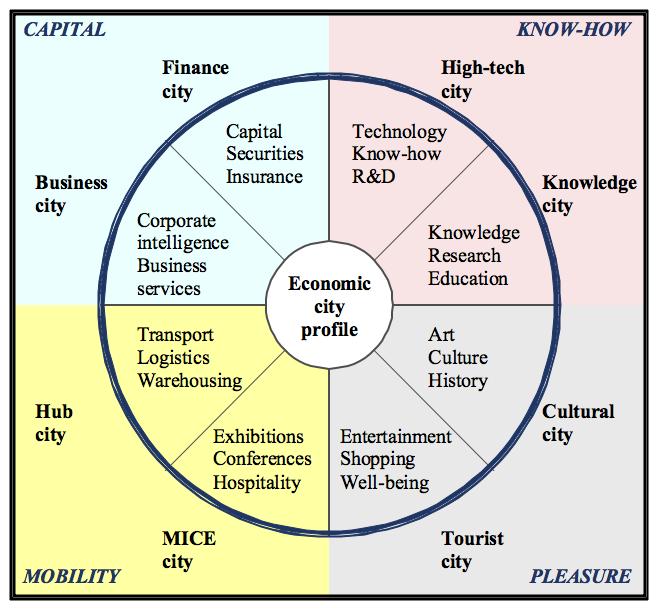 Post industrial city profiles city brands