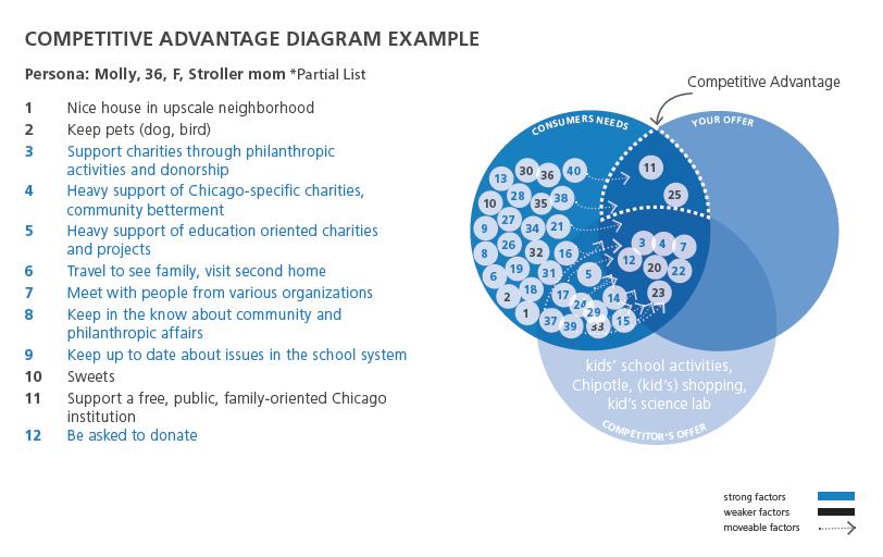 Competitive Advantage Diagram 1