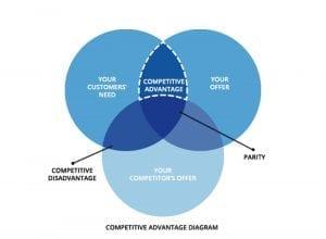 Competitive Advantage Diagram