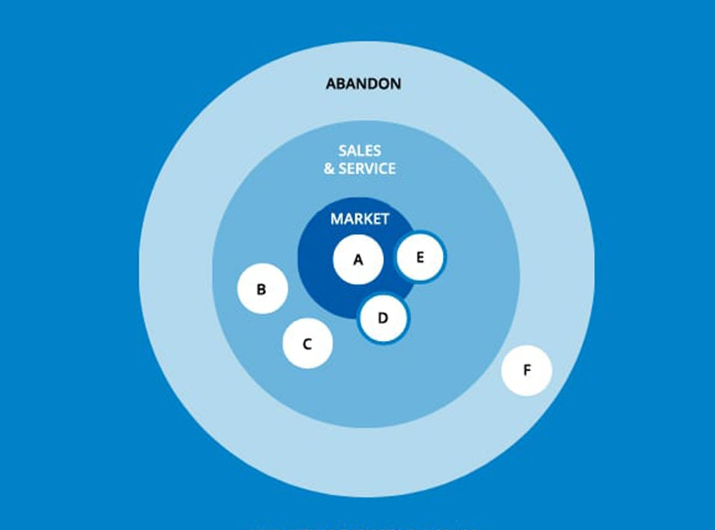 Marketing Targets Diagram