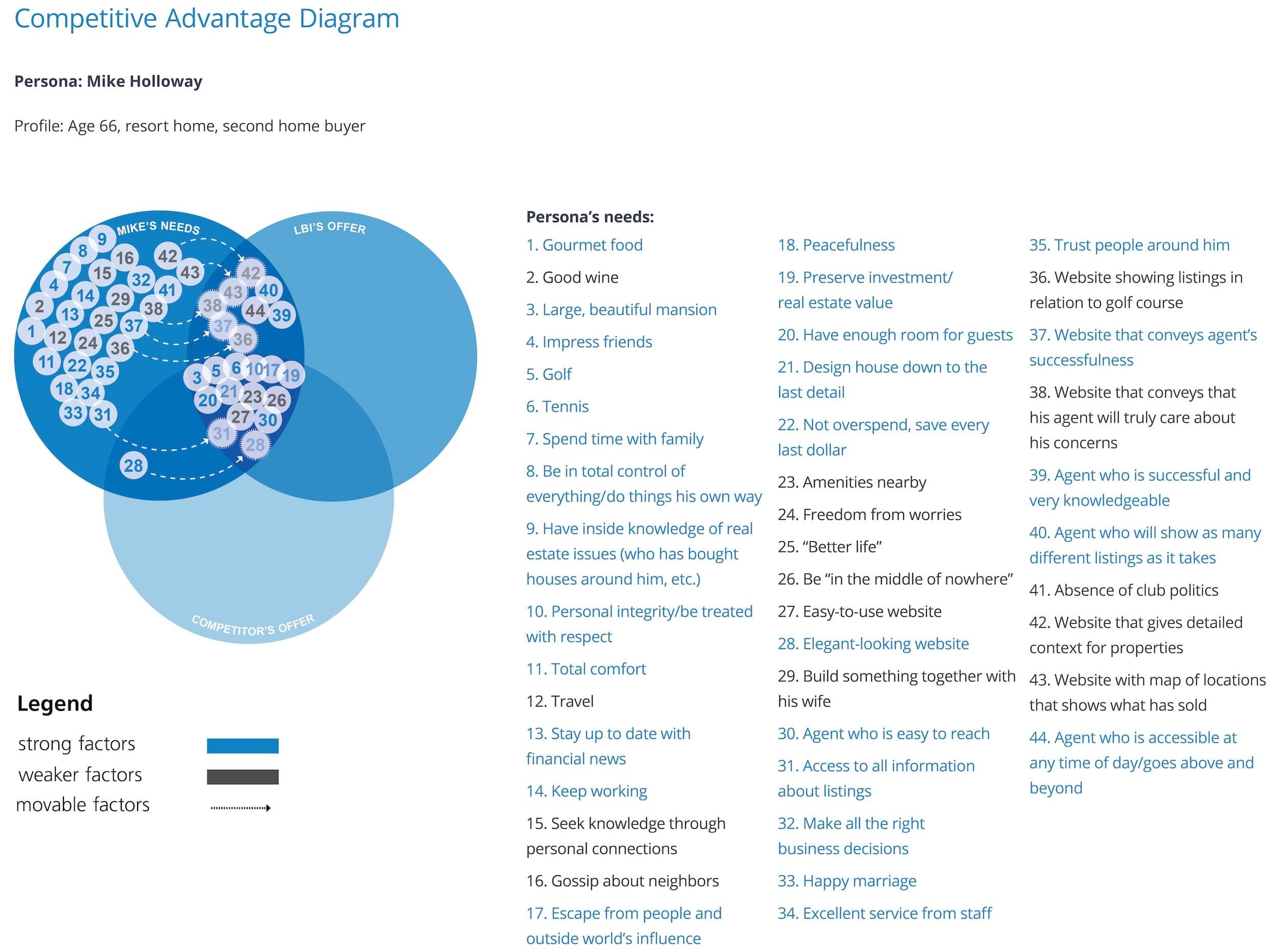 LBI Competitive Advantage Diagram