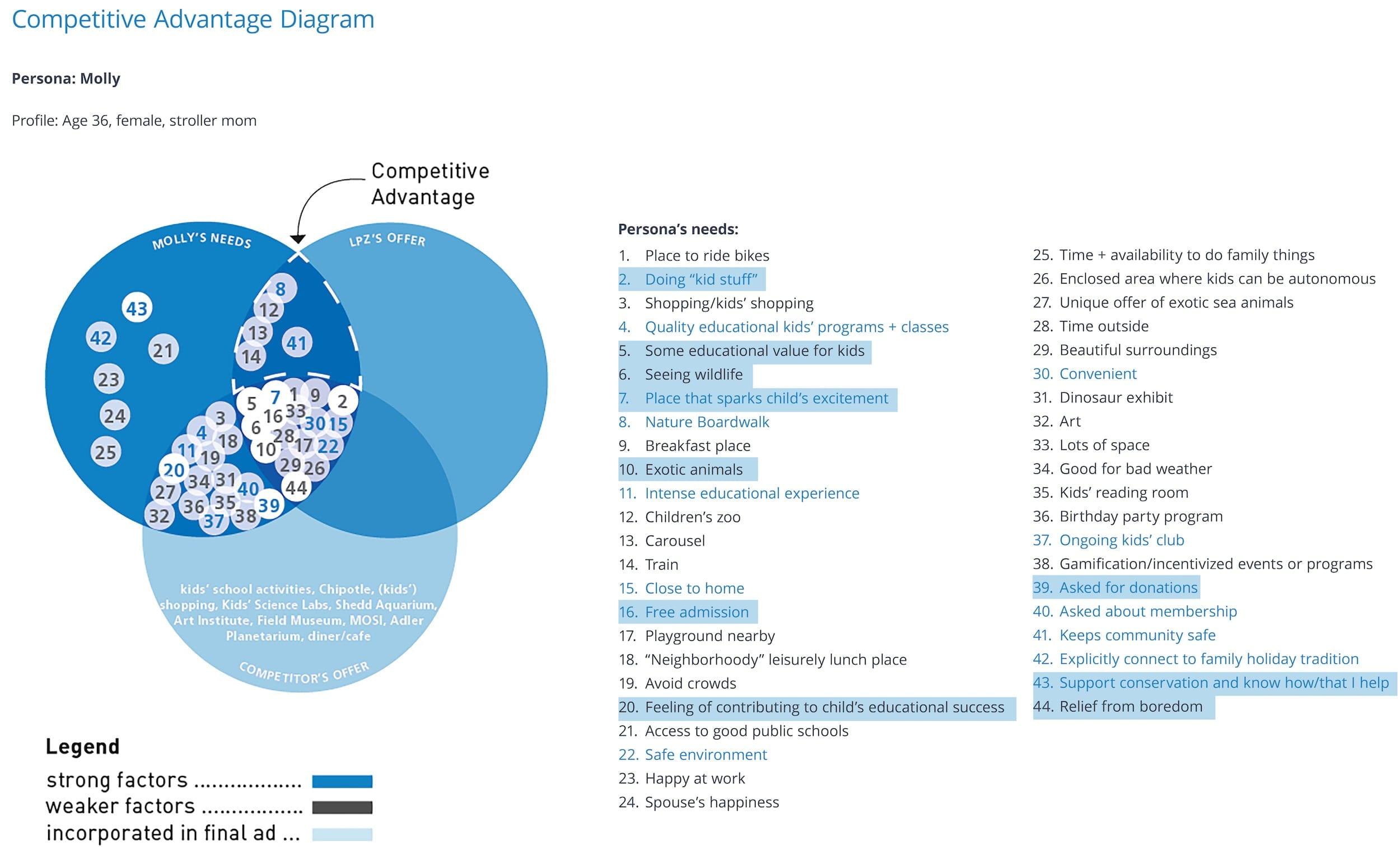 http://LPZ%20Competitive%20Advantage%20Diagram