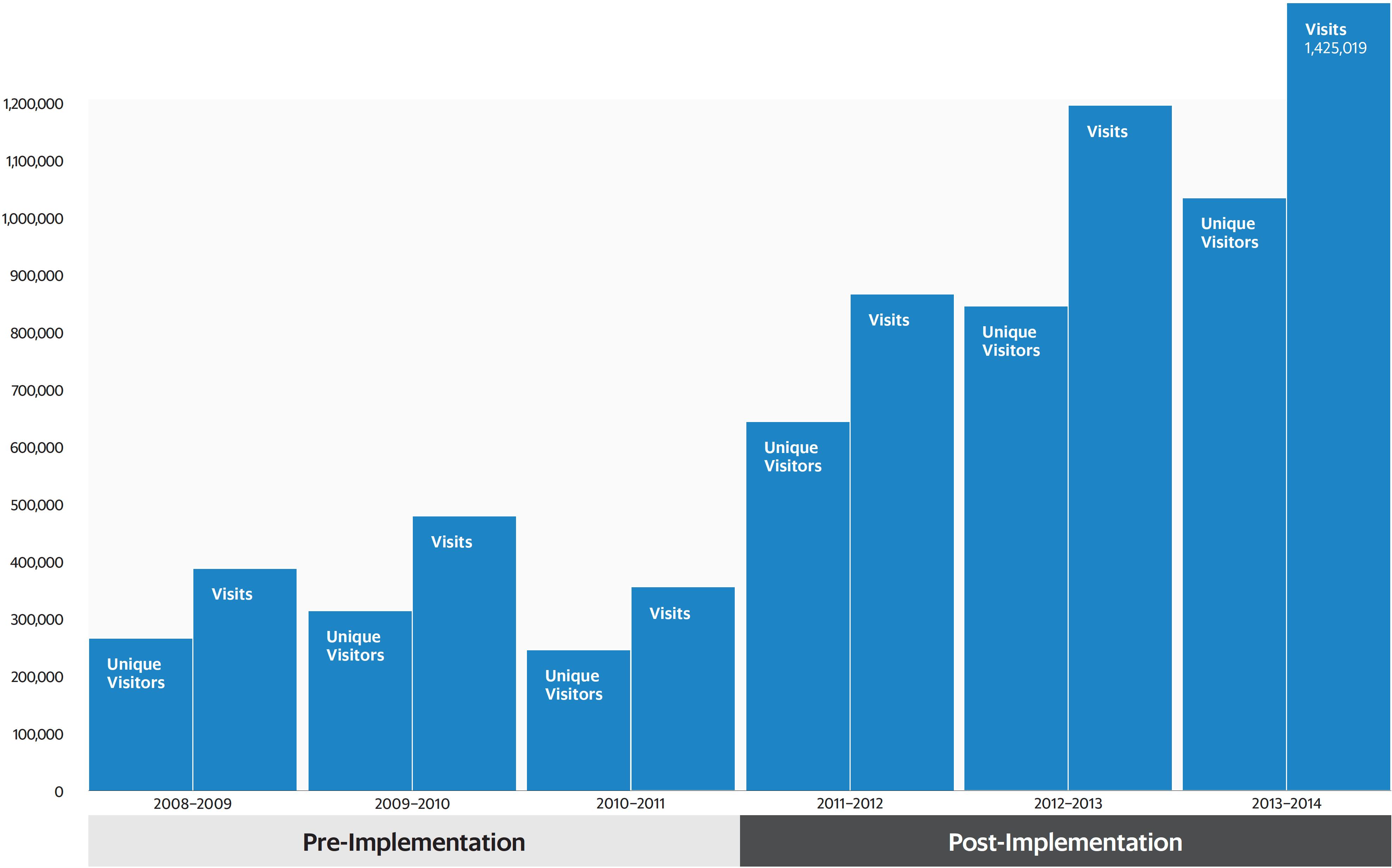 N-YHS results